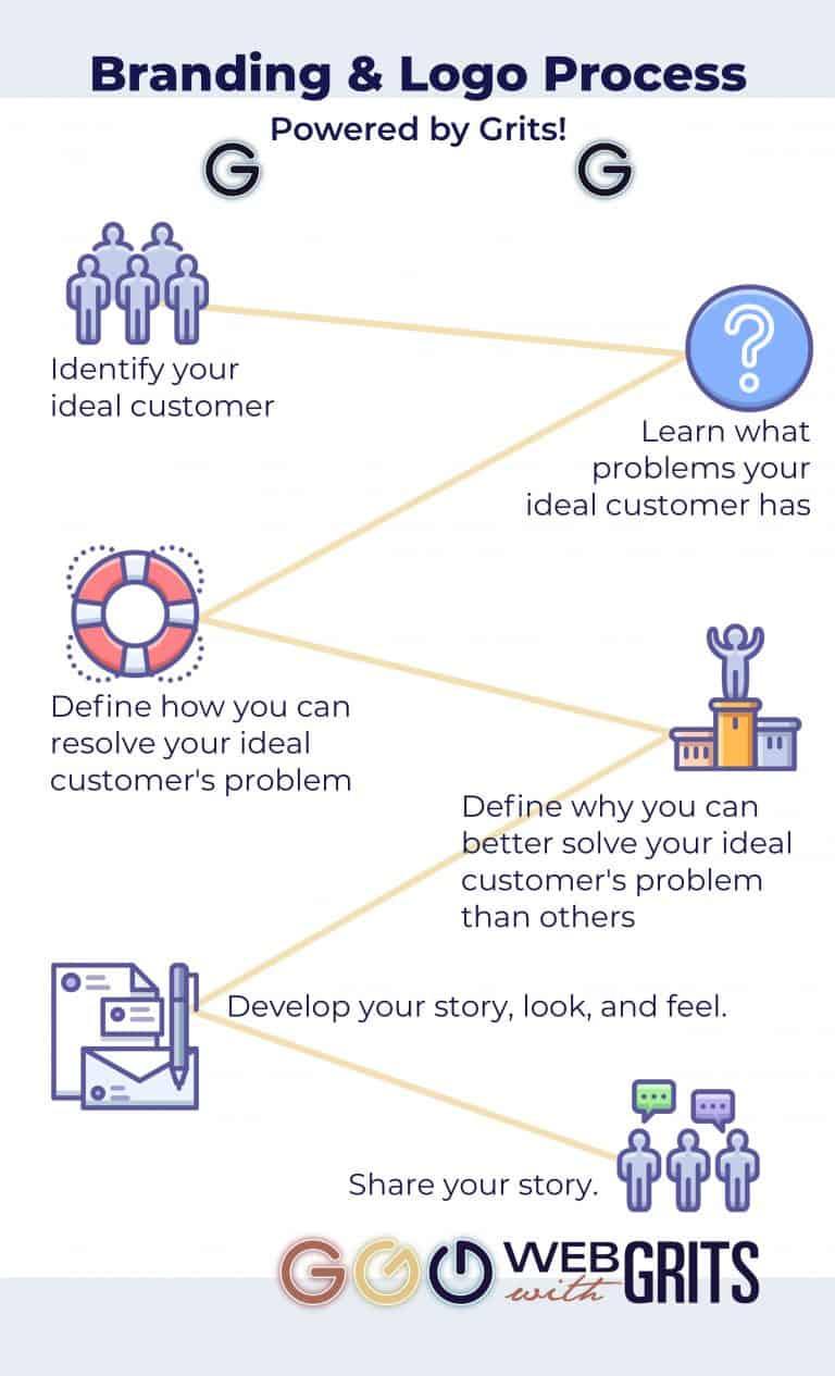 Infographic displaying branding and logo process